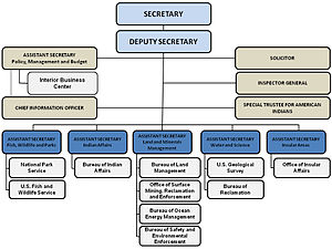 The hierarchy of the U.S. Department of the In...