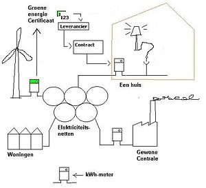 EnergyGreenSupply