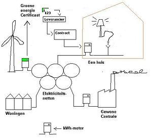 EnergyGreenSupply