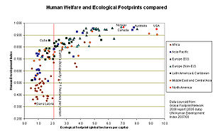 Graph showing ecological footprints of nations...