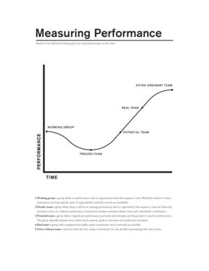 A chart to measure the performance of a group