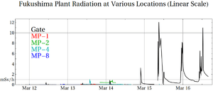 English: A plot of the radiation levels at var...