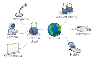 English: System diagram: How vzRoom users comm...
