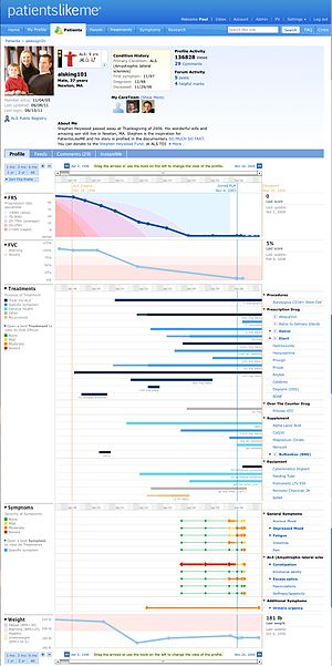 English: The PatientsLikeMe Profile of Stephen...