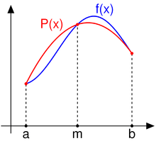 Simpson's rule can be derived by approximating the integrand f (x) (in blue) by the quadratic function P (x) (in red).