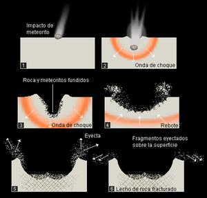 Descripción: formación de un cráter de impacto...