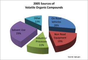 English: Sources of volatile organic compounds...