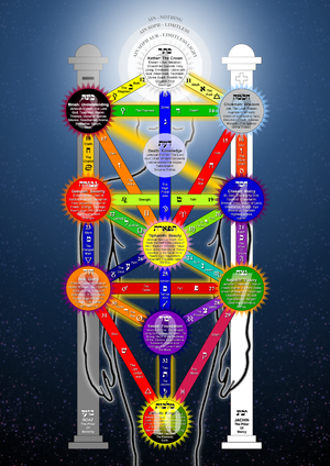 Qabalistic Tree of Life In the Golden Dawn tra...