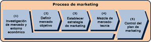 The model shows the marketing process in 5 dif...