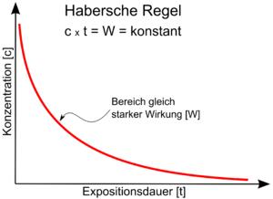 Deutsch: Darstellung der Haberschen Regel