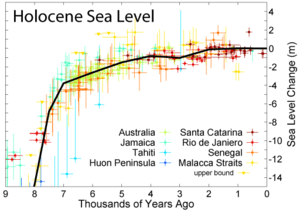 Changes in sea level during the last 9,000 years