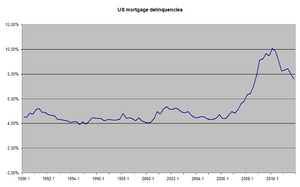 Delinquencies on US mortgages, totals of 30 da...