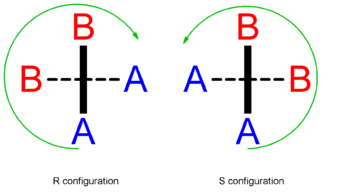 Axial chirality
