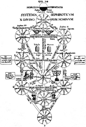 The Tree of Life an etching by Athanasius Kirc...
