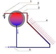 2)Serbatoio di accumulo; 4)Pannello di assorbimento (da Wikipedia)