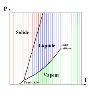 Diagramme de phase — Wikipédia