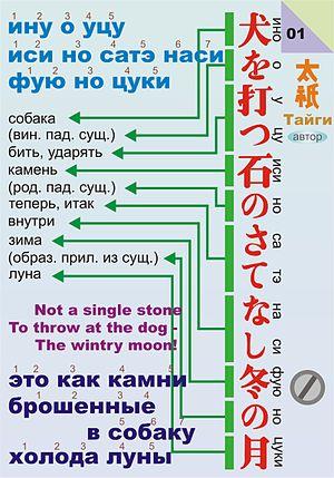 English: Analysis of haiku. Русский: анализ ха...