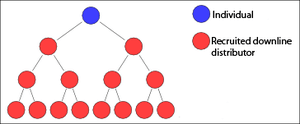 English: A simple binary tree diagram illustra...