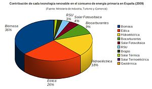 English: Contribution of each renewable techno...