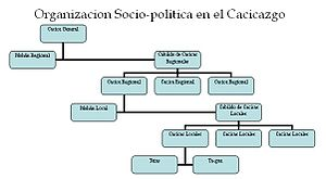 Español: Caciques Organizacion politica