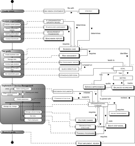 File:Procesdatadiagram planning to implement ITIL.png