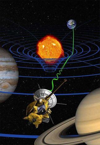 Test ad alta precisione della relatività generale della sonda Cassini (elaborazione artistica): i segnali radio inviati tra la Terra e la sonda (Onda verde) sono ritardate dalla deformazione spaziotemporale (Onde blu) dovute alla massa del Sole.
