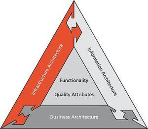 DYA framework  Wikipedia