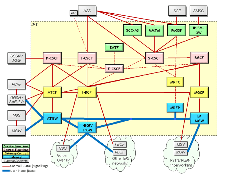 File:IMS Structure.png