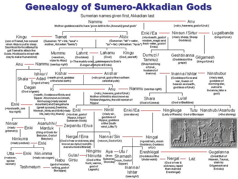 File:Genealogy of Sumero-Akkadian Gods.jpg