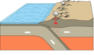 English: Plate tectonics: convergence of an oc...