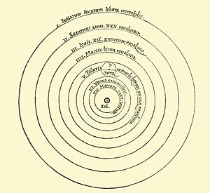 English: Image of heliocentric model from Nico...