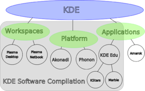 KDE brand map: description of the new KDE bran...