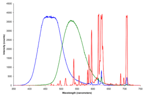 Spectra of constituent blue, green and red pho...