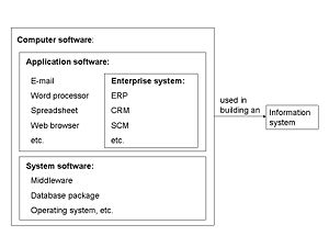 Relationship between Enterprise Systems softwa...
