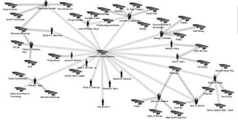English: Network diagram showing interlocks be...