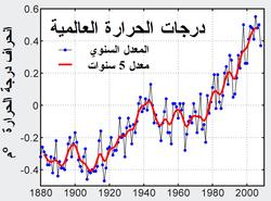 الاحتباس الحراري ويكيبيديا