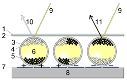 Esquema de la tecnología E Ink. Fuente Wikipedia