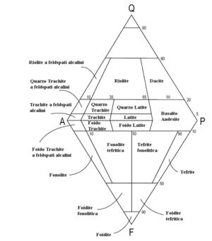 Italian QAPF diagram for volcanic rocks