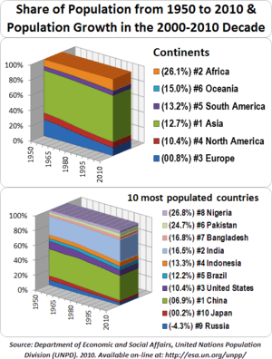 English: World Population by Continent and 10 ...