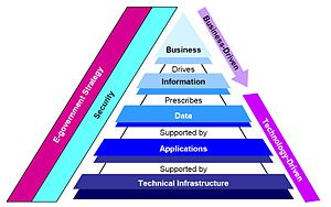 English: FDIC's Enterprise Architecture Framework