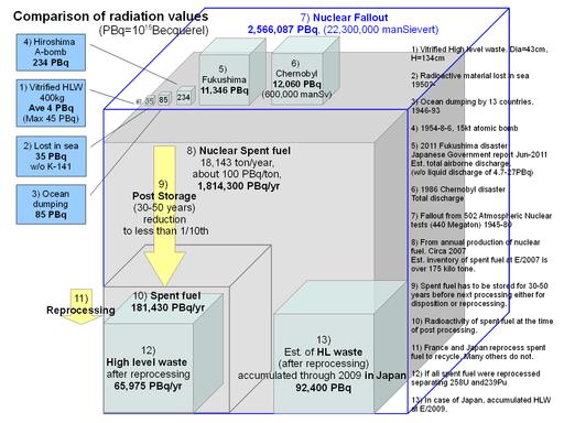 Radiation cube chart EN