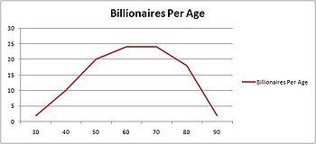 Billionaries per age 2009.JPG