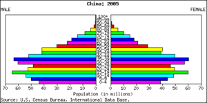 China had an extreme youth bulge until the 1960s. | Image via Wikipedia