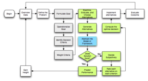 Flowchart of Rational Planning and Decision Ma...