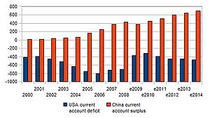 USA deficit, China surplus, 2000-2014, World E...