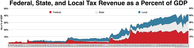 Federal Government Tax Revenue Chart