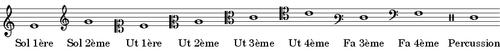 Exemple de clefs