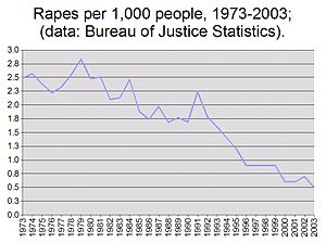 This is a chart showing trends rape rates (per...