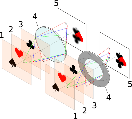 Efecto del diafragma sobre la profundidad de campo. Los puntos en el plano enfocado (2), proyectan puntos en el plano imagen, pero los que están fuera del plano enfocado (1 y 3) causan un c�rculo de confusión, proyectando una imagen borrosa. Al emplear un diafragma, el área efectiva de la lente (4) se reduce, reduciendo a su vez el tamaño de los c�rculos de confusión, as� que objetos alejados del plano enfocado se ven más n�tidos, lo que aumenta la profundidad de campo (la distancia alrededor del plano enfocado a la que los objetos se ven con una cierta nitidez).