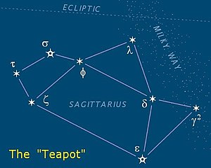 "The ""Teapot"" asterism is in Sagittar..."